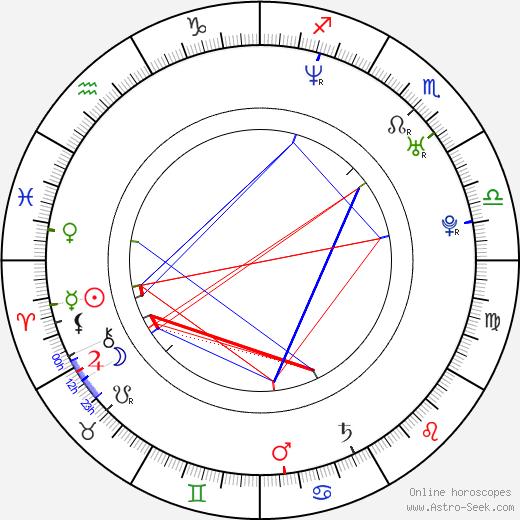 Трой Бейкер Troy Baker день рождения гороскоп, Troy Baker Натальная карта онлайн