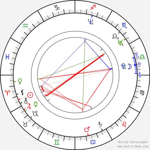 Валентина Черви Valentina Cervi день рождения гороскоп, Valentina Cervi Натальная карта онлайн
