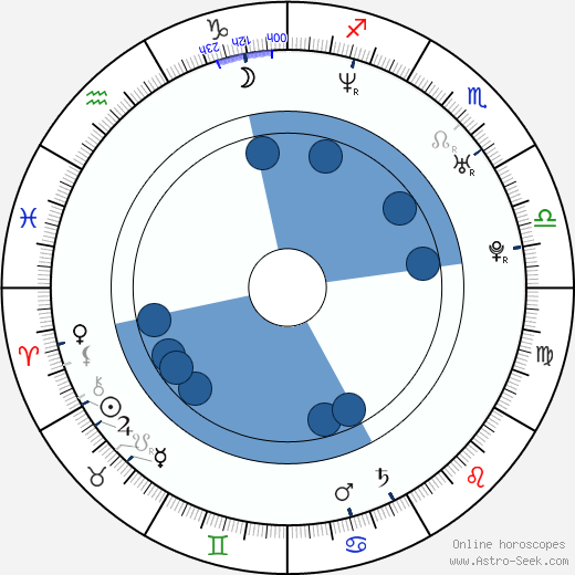 Vinny DeGennaro wikipedia, horoscope, astrology, instagram