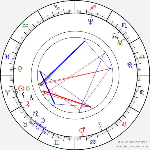 Will Mellor день рождения гороскоп, Will Mellor Натальная карта онлайн