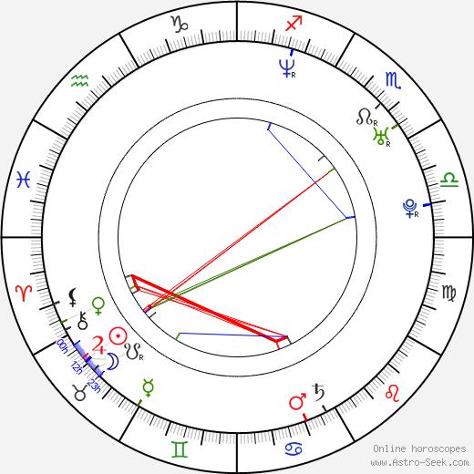 Zdeněk Čížek astro natal birth chart, Zdeněk Čížek horoscope, astrology