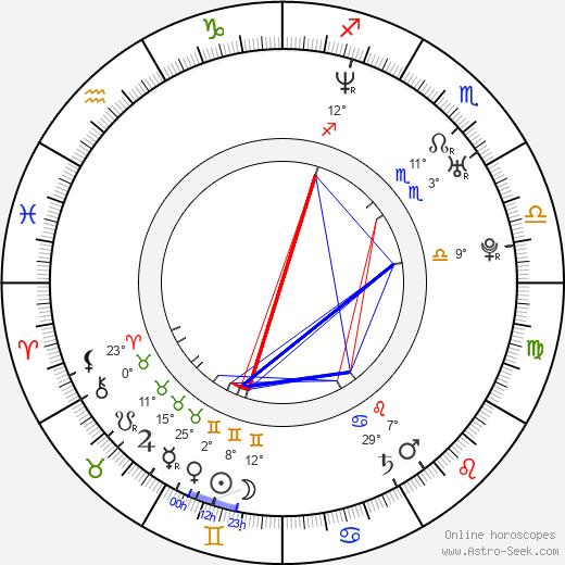 Andrea Němcová birth chart, biography, wikipedia 2018, 2019