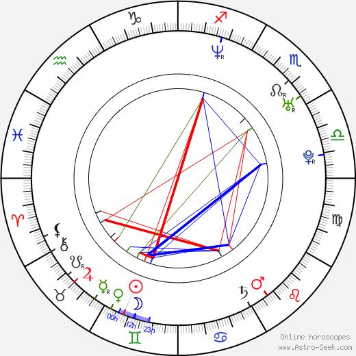 Andrea Němcová astro natal birth chart, Andrea Němcová horoscope, astrology