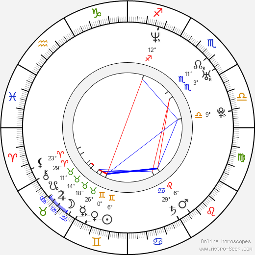 Anita Blond tema natale, biography, Biografia da Wikipedia 2020, 2021