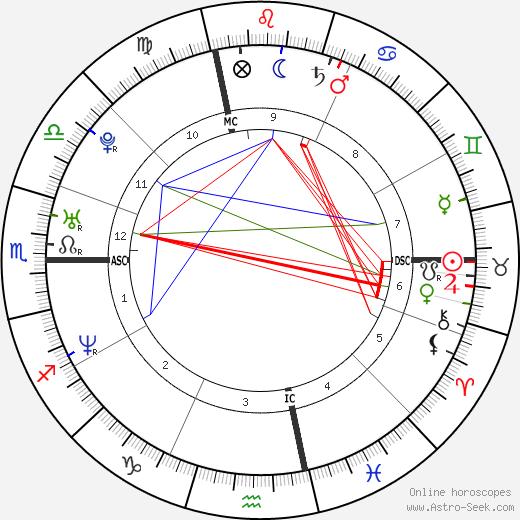 Anne Alassane день рождения гороскоп, Anne Alassane Натальная карта онлайн