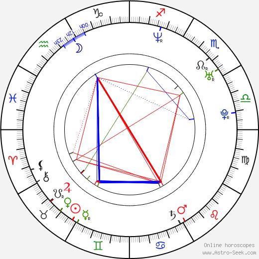 Bryan Barter birth chart, Bryan Barter astro natal horoscope, astrology