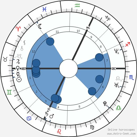 Celine Figard wikipedia, horoscope, astrology, instagram