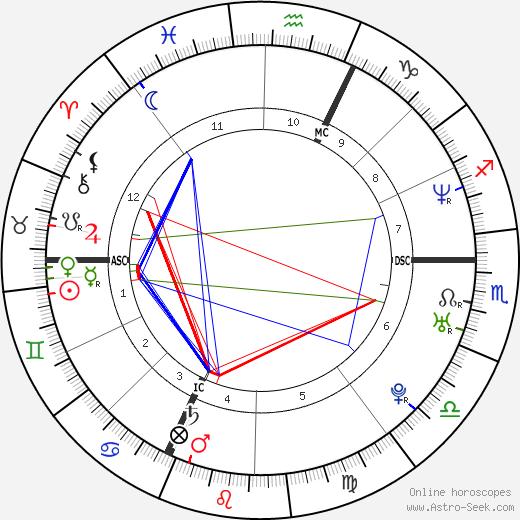 Убийство Селин Фигар Celine Figard день рождения гороскоп, Celine Figard Натальная карта онлайн