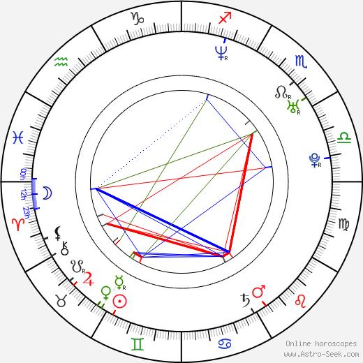 Chris Astoyan birth chart, Chris Astoyan astro natal horoscope, astrology