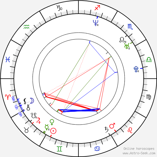 Cillian Murphy astro natal birth chart, Cillian Murphy horoscope, astrology