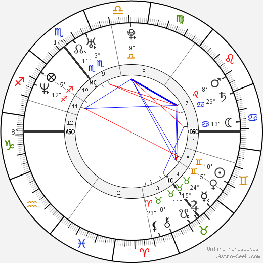Colin Farrell birth chart, biography, wikipedia 2019, 2020