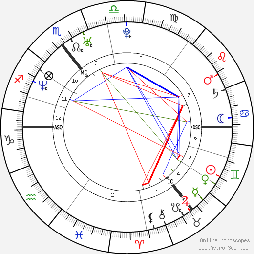 Colin Farrell birth chart, Colin Farrell astro natal horoscope, astrology