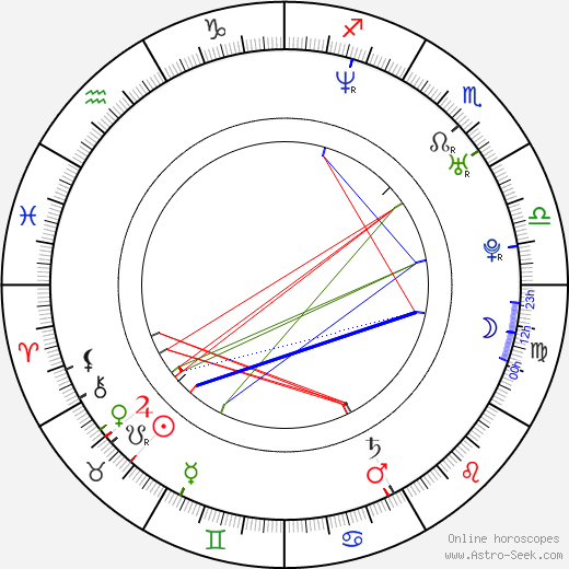 Daniel Škorvaga birth chart, Daniel Škorvaga astro natal horoscope, astrology