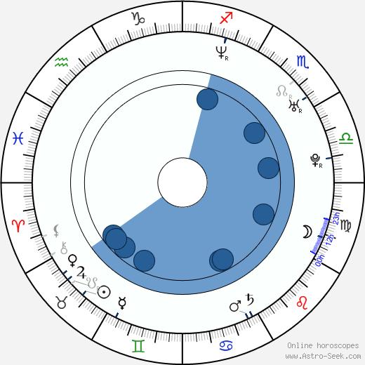 Dean Matthew Ronalds wikipedia, horoscope, astrology, instagram