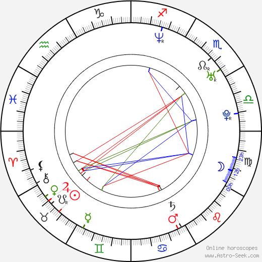Dean Matthew Ronalds tema natale, oroscopo, Dean Matthew Ronalds oroscopi gratuiti, astrologia