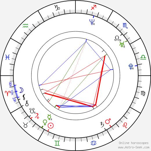Ed Bergtold birth chart, Ed Bergtold astro natal horoscope, astrology
