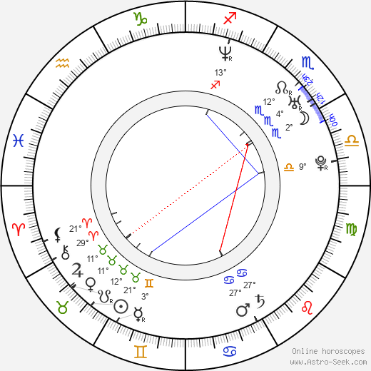 Ivo Macharáček birth chart, biography, wikipedia 2018, 2019