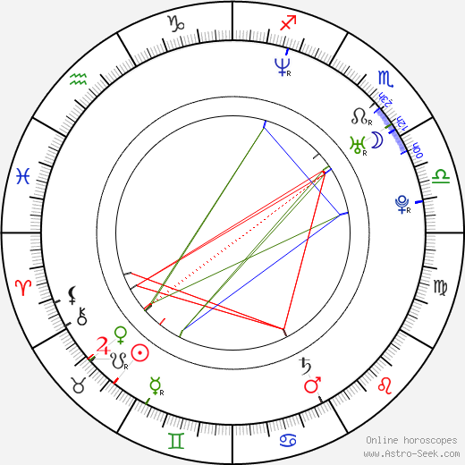 Ivo Macharáček astro natal birth chart, Ivo Macharáček horoscope, astrology
