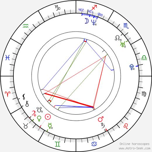 Jacek Krzynówek birth chart, Jacek Krzynówek astro natal horoscope, astrology