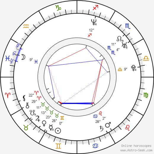 Jason Harrow birth chart, biography, wikipedia 2020, 2021
