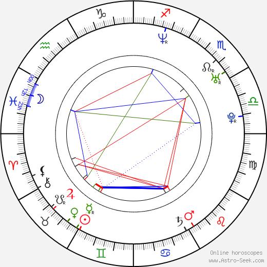 Jason Harrow birth chart, Jason Harrow astro natal horoscope, astrology