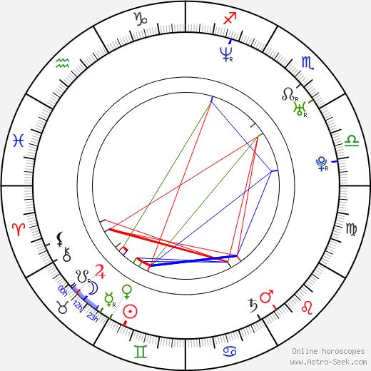 Иржи Штайнер Jiří Štajner день рождения гороскоп, Jiří Štajner Натальная карта онлайн