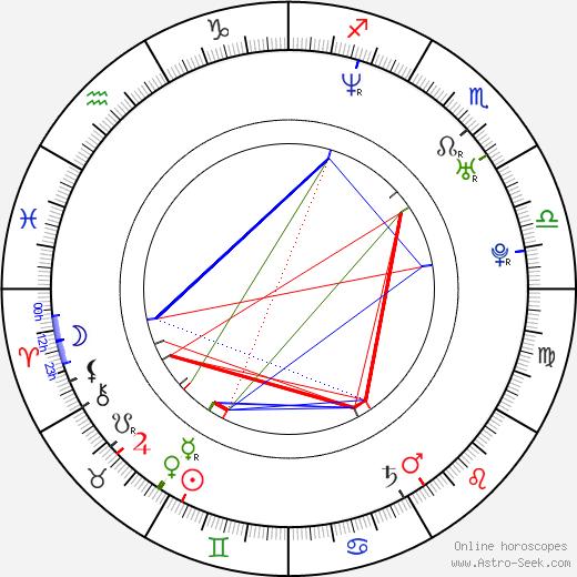 Johannes Roberts день рождения гороскоп, Johannes Roberts Натальная карта онлайн