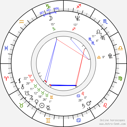 Kamil Brabenec birth chart, biography, wikipedia 2019, 2020