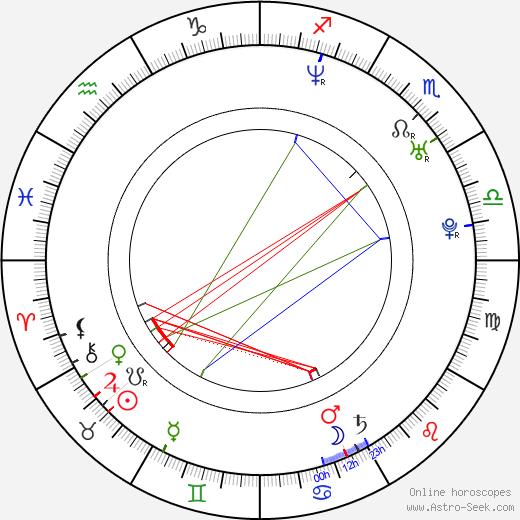 Keagan Kang birth chart, Keagan Kang astro natal horoscope, astrology