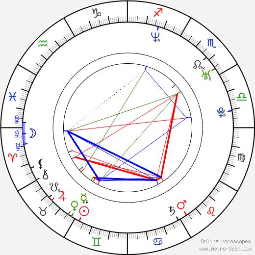 Kelly Monaco astro natal birth chart, Kelly Monaco horoscope, astrology