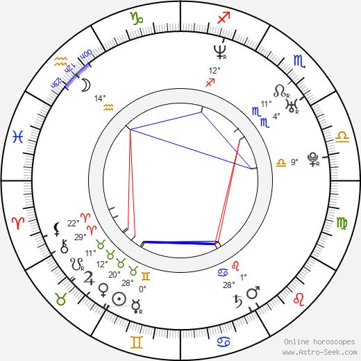 Kevin Garnett birth chart, biography, wikipedia 2020, 2021