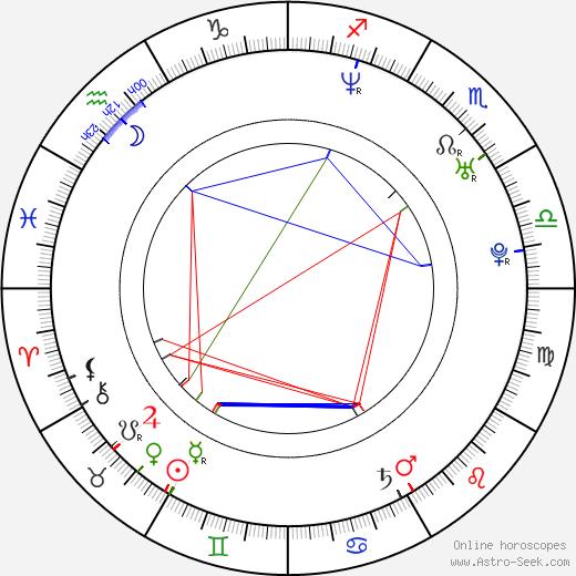 Kevin Garnett birth chart, Kevin Garnett astro natal horoscope, astrology