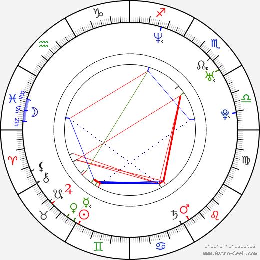 Kevin Knight день рождения гороскоп, Kevin Knight Натальная карта онлайн