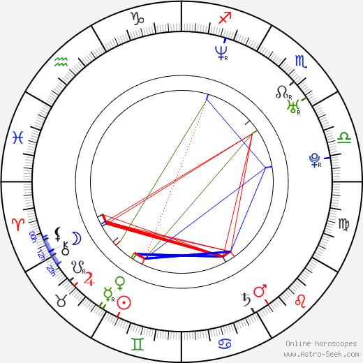 Kris Pope birth chart, Kris Pope astro natal horoscope, astrology