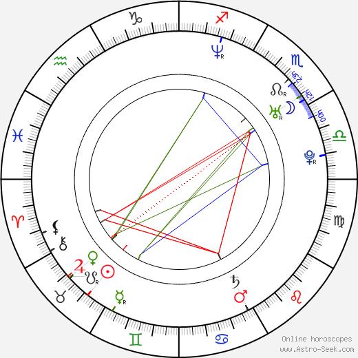 Lenka Šóošová astro natal birth chart, Lenka Šóošová horoscope, astrology