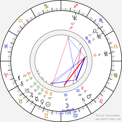 Libor Bartusek birth chart, biography, wikipedia 2019, 2020