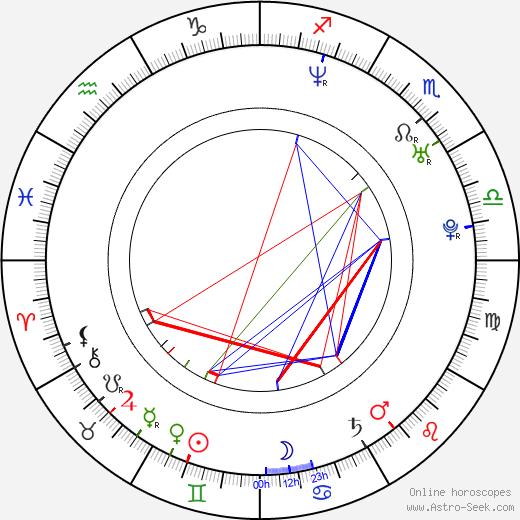 Libor Bartusek день рождения гороскоп, Libor Bartusek Натальная карта онлайн
