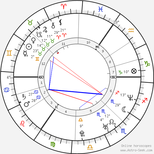 Martine McCutcheon birth chart, biography, wikipedia 2018, 2019