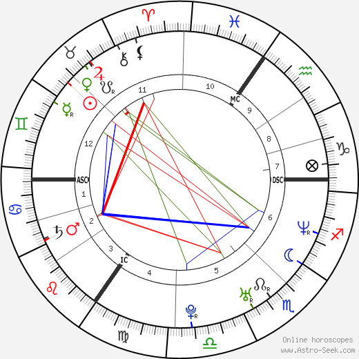 Martine McCutcheon astro natal birth chart, Martine McCutcheon horoscope, astrology