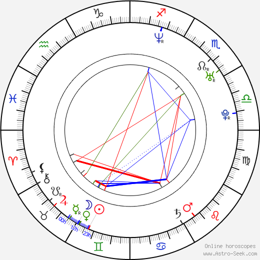 Michael Loris birth chart, Michael Loris astro natal horoscope, astrology