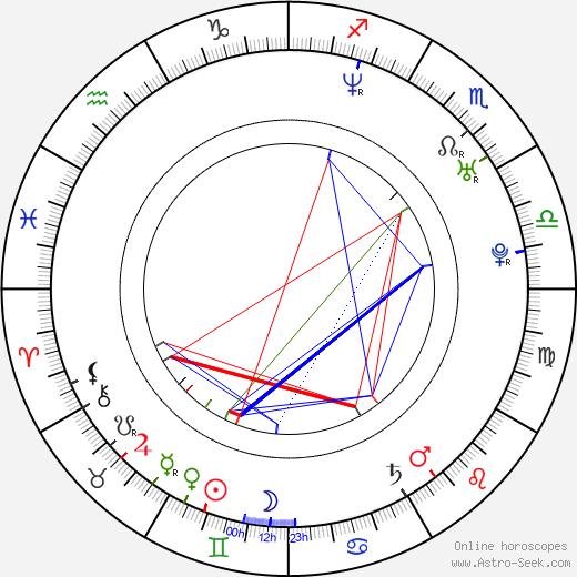 Mike Amigorena birth chart, Mike Amigorena astro natal horoscope, astrology