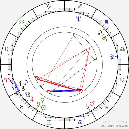 Monika Zimová birth chart, Monika Zimová astro natal horoscope, astrology