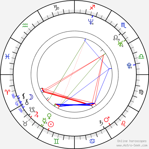 Robert Greene astro natal birth chart, Robert Greene horoscope, astrology