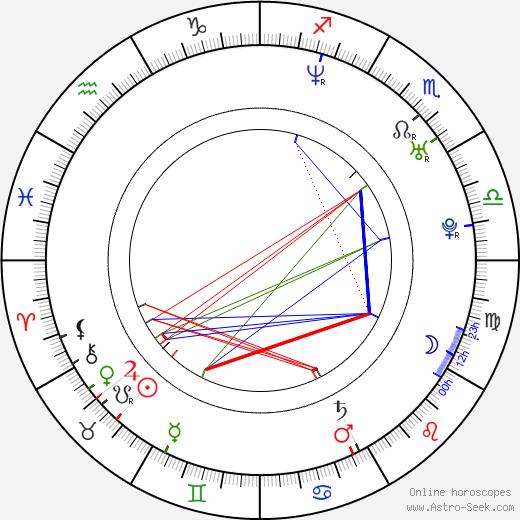 Robert Jarociński birth chart, Robert Jarociński astro natal horoscope, astrology