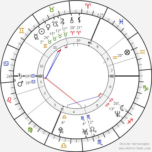 Ryan Leaf tema natale, biography, Biografia da Wikipedia 2020, 2021