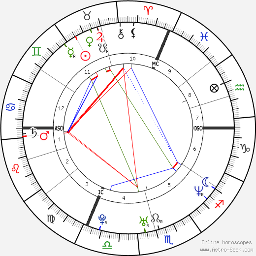 Ryan Leaf tema natale, oroscopo, Ryan Leaf oroscopi gratuiti, astrologia