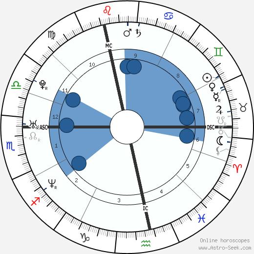 Sandra Nasic wikipedia, horoscope, astrology, instagram
