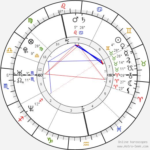 Sandra Nasic birth chart, biography, wikipedia 2018, 2019