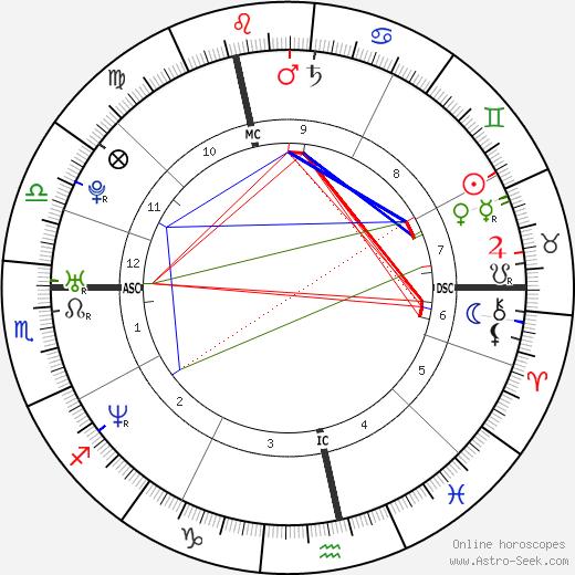 Sandra Nasic astro natal birth chart, Sandra Nasic horoscope, astrology