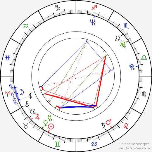 Terrance Quaites birth chart, Terrance Quaites astro natal horoscope, astrology
